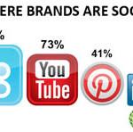 Il grande impatto dei social media