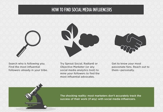 Tools to find online Influencers