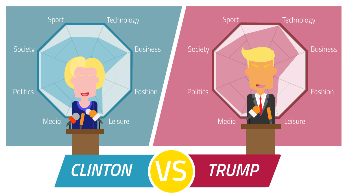 The Importance of Influencer Marketing in the 2016 American Election