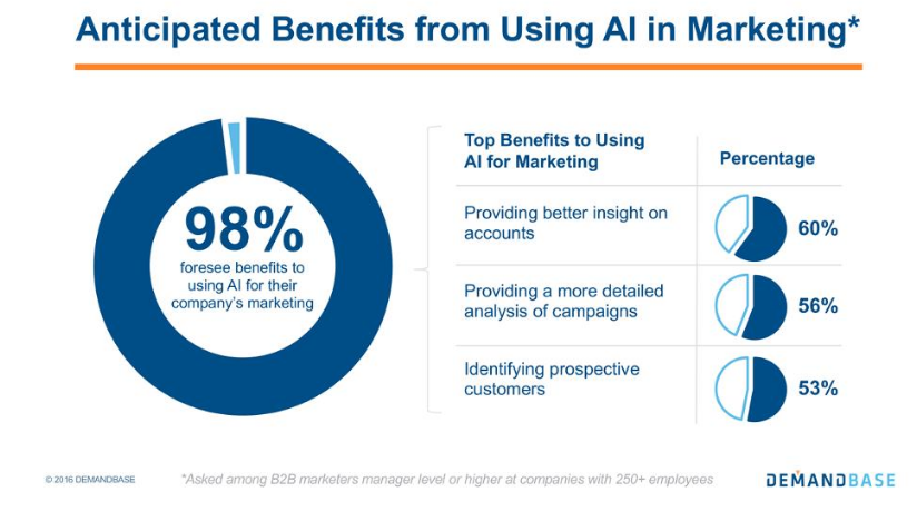 Benefits of Artificial Intelligence for marketing