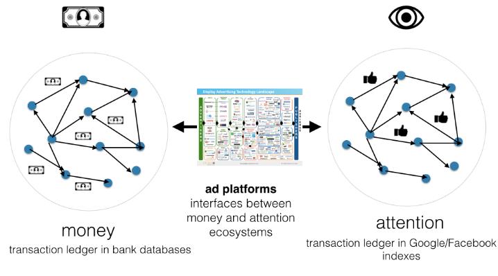 how blockchain work