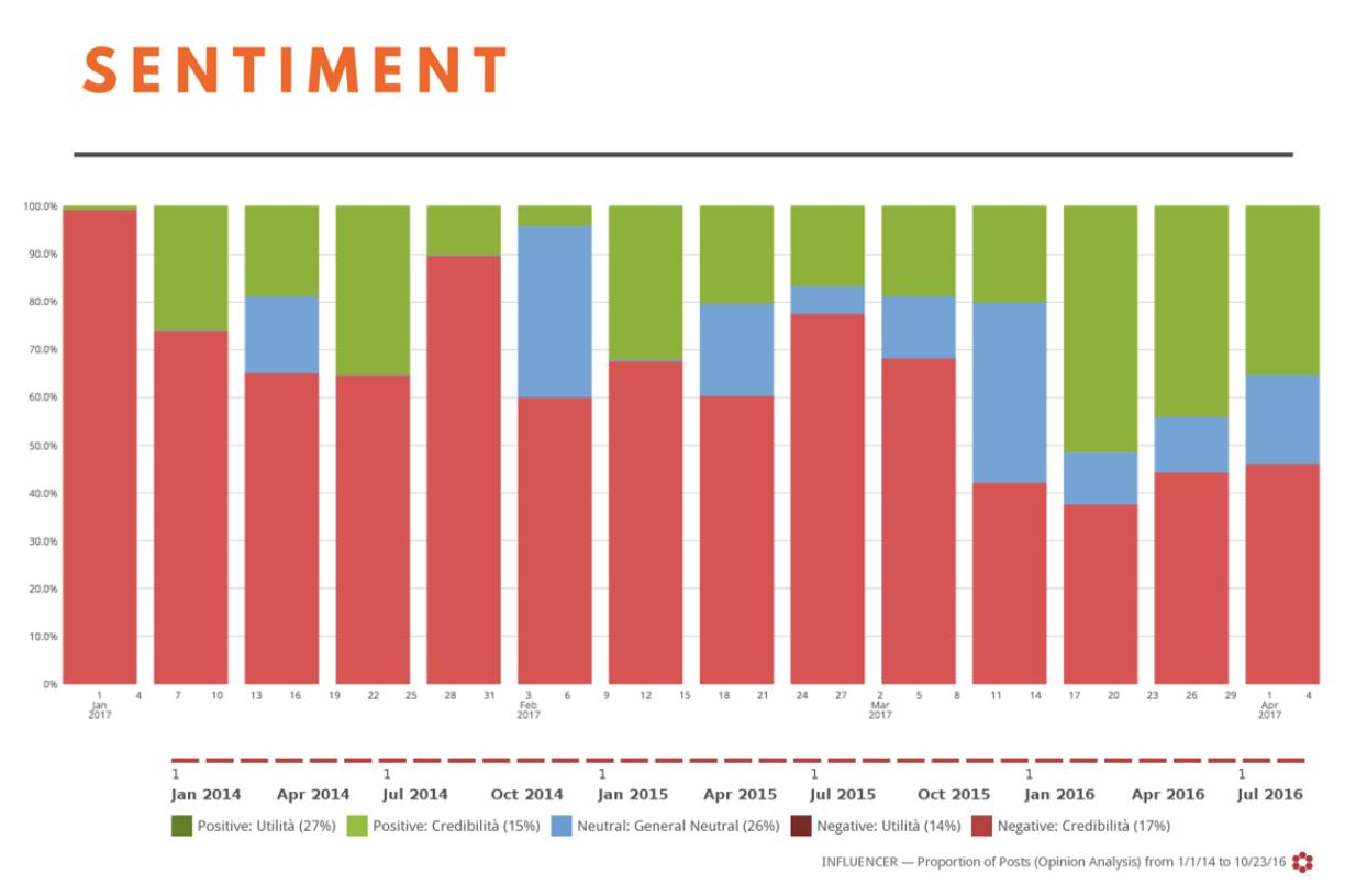 sentiment analysis of manuel ritz campaign