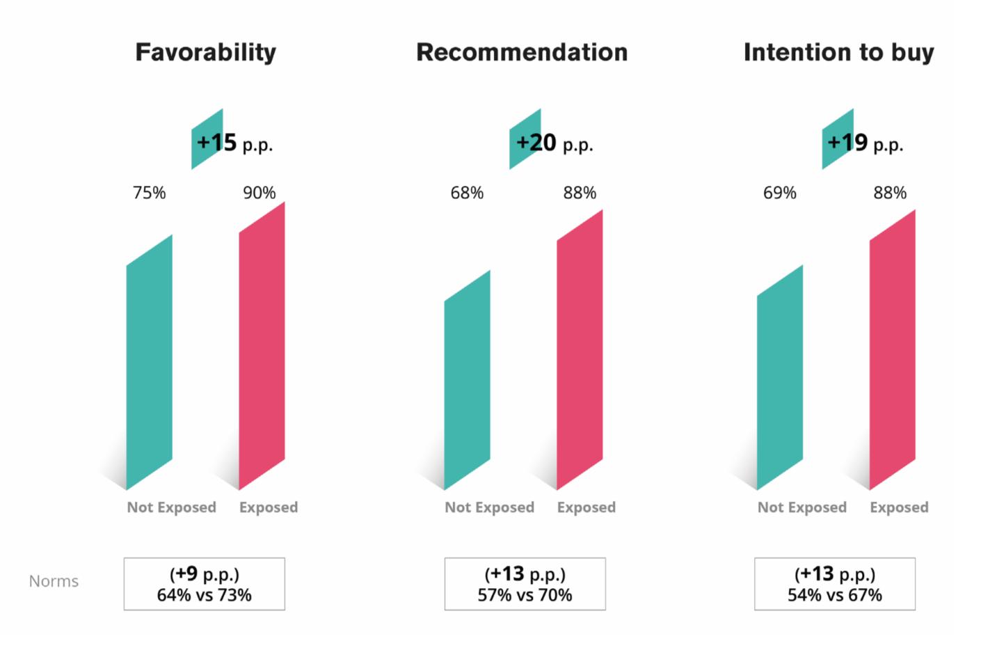 impatto influencer marketing