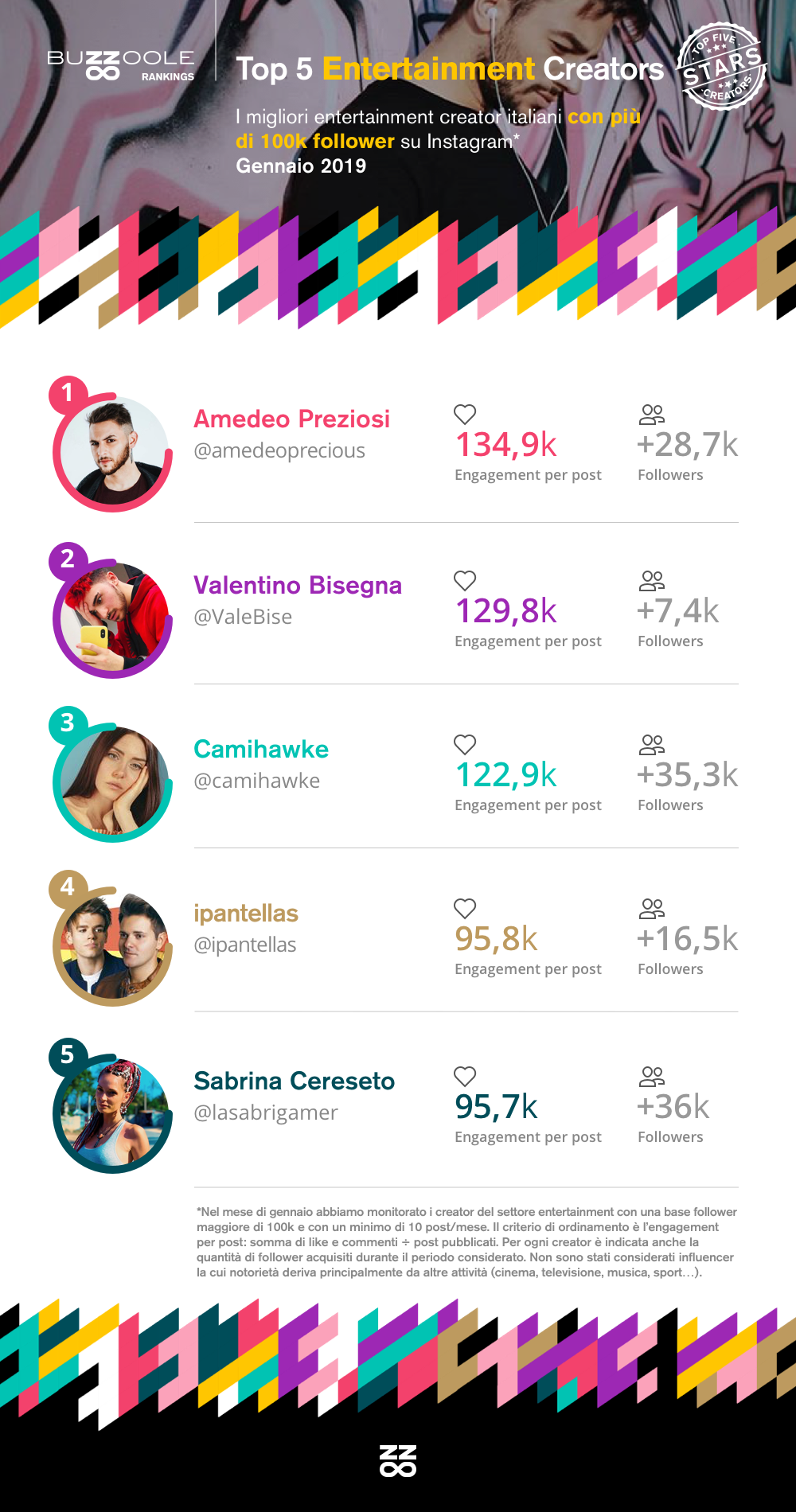 Classifica Top influencer su YouTube