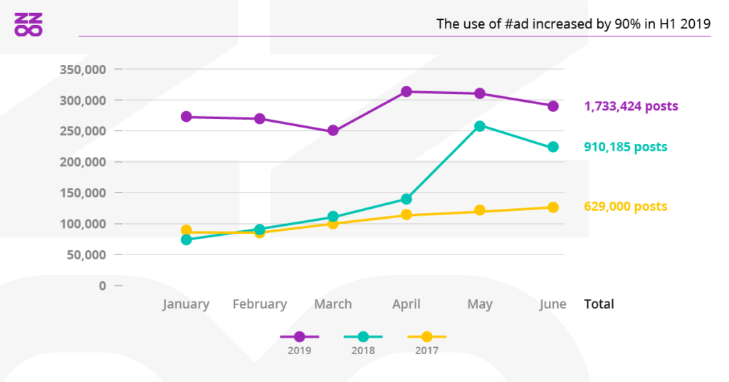 Use of #ad is increased in H1