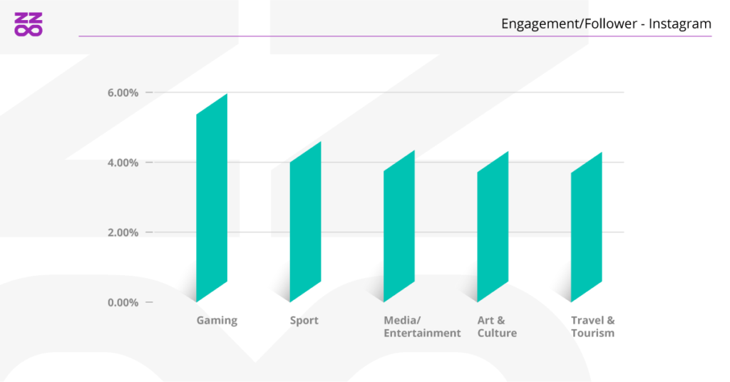 engagement beauty industry