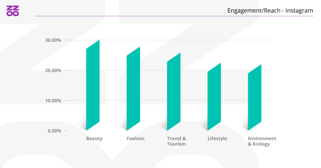 engagement reach beauty industry