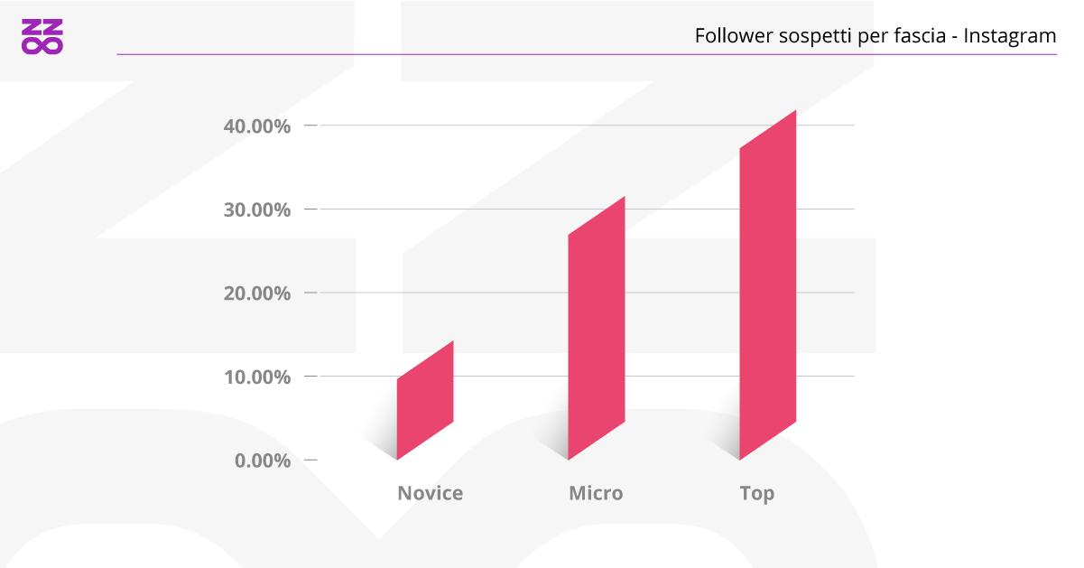 follower sospetti per categoria di influencer